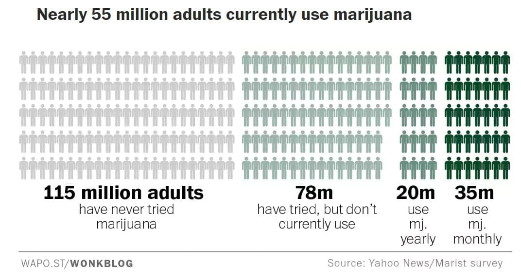 Nearly 55 million adults currently use marijuana - Marijuana Smoke Odor Removal